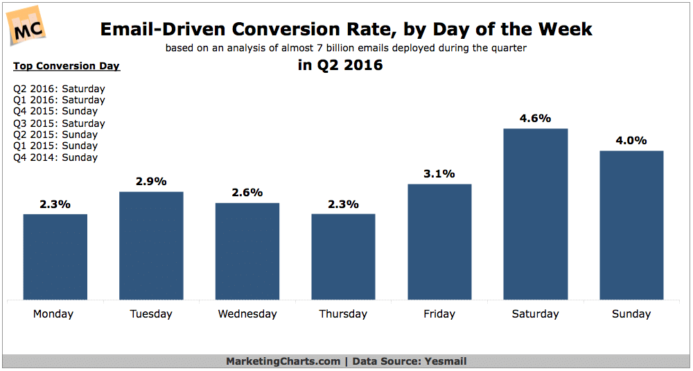 Email-Driven Conversions Highest on the Weekend