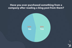Blog Posts Sell - chart from Hubsport